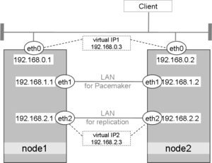 PgSQL Replicated Cluster - ClusterLabs